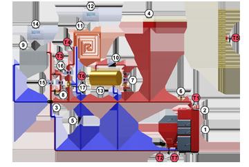 Zalecany schemat podłączenia kotła